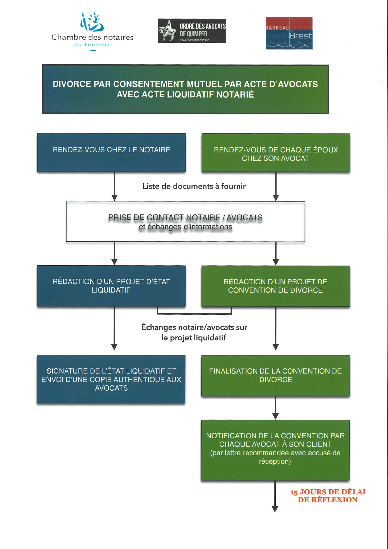 une procédure de divorce par consentement mutuel comporte plusieurs étapes : rendez vous chez l'avocat et le notaire, rédaction de la convention de divorce et de l'état liquidatif